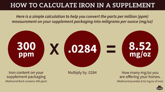 How to calculate iron in a supplement